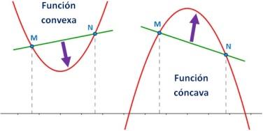concavidad-convexidad-segmento