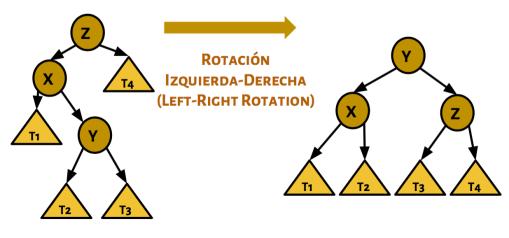 LeftRightRotation.png